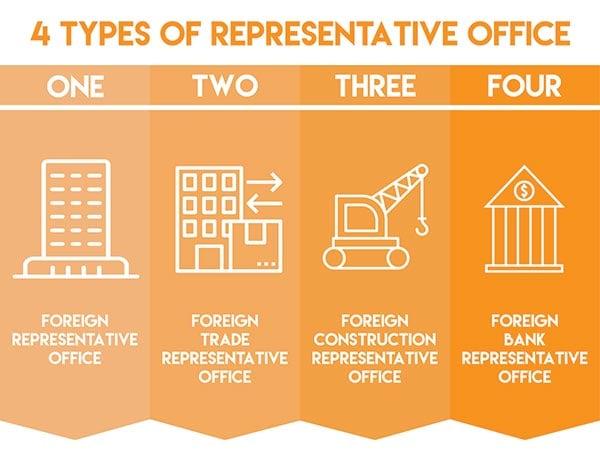 Representative-Office