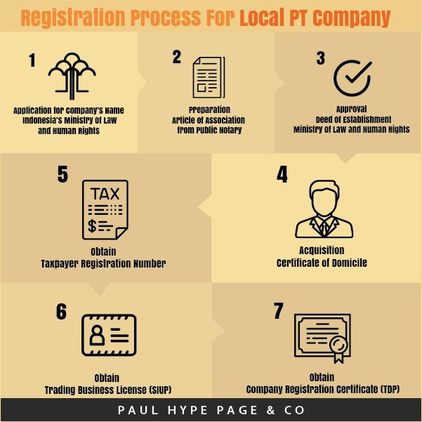 Local PT Company Registration Process