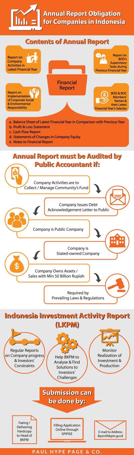Corporate Tax Reporting Indonesia