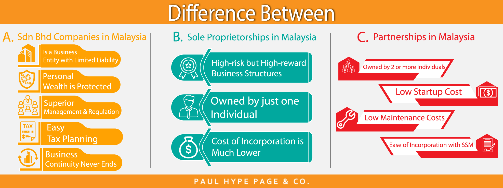 Malaysia Business Structure Details