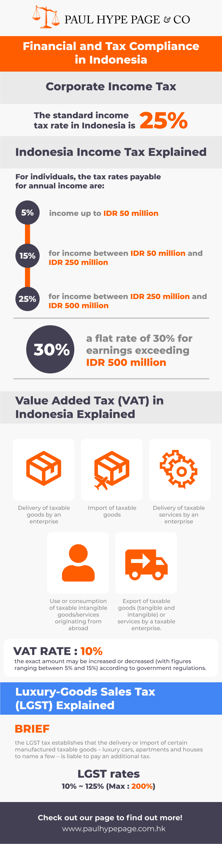 Financial and Tax Compliance in Indonesia