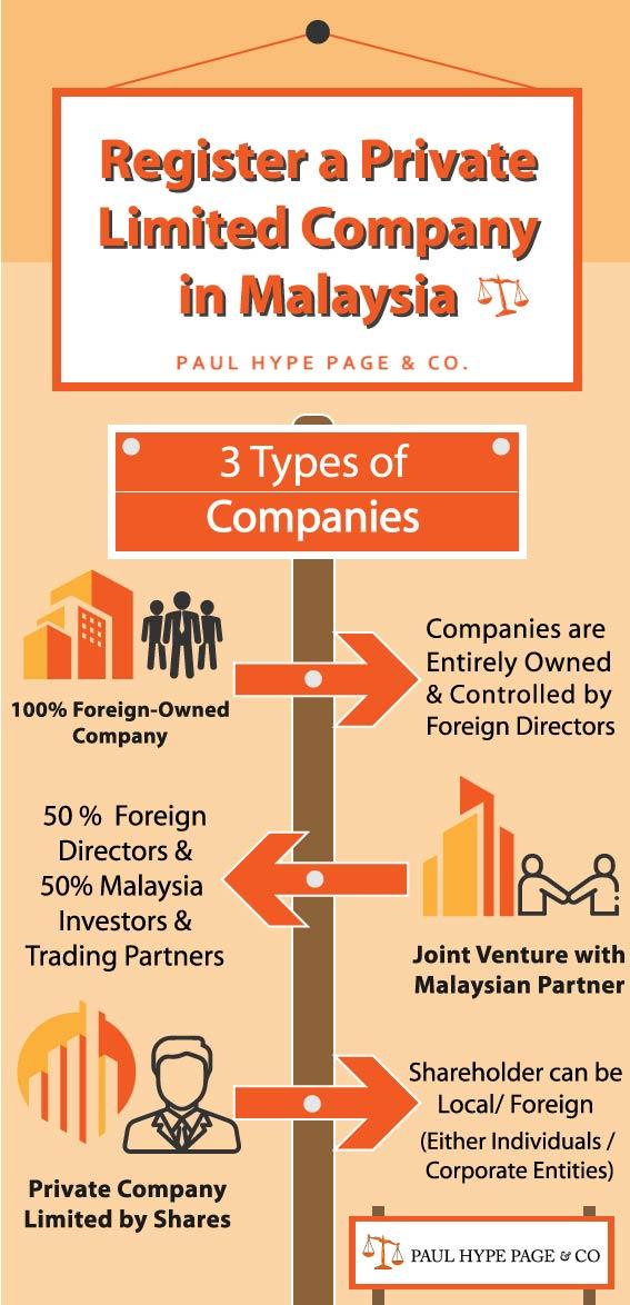 Private Limited Company in Malaysia