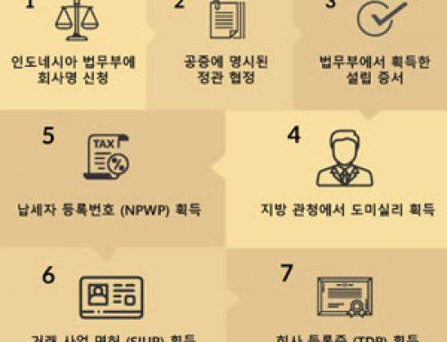 인도네시아 법인 설립