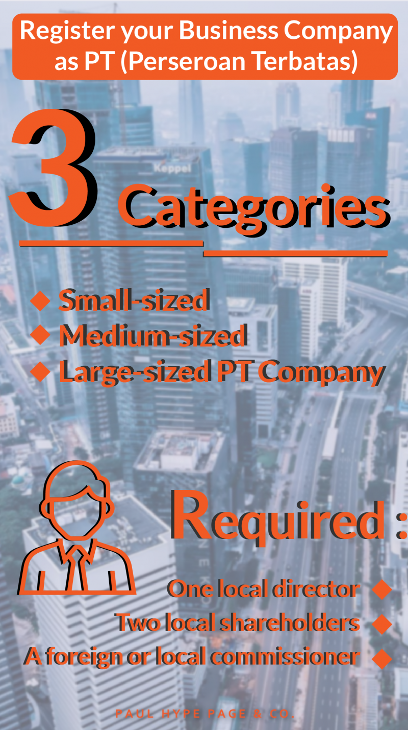 Register a Company in Indonesia