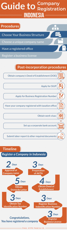 Indonesia 's Company Registration